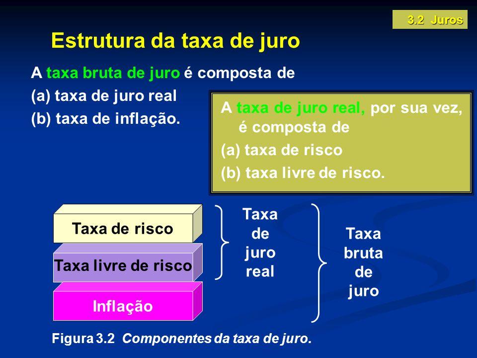 Estrutura da taxa de juro Figura 3.2 Componentes da taxa de juro. Taxa de risco Taxa livre de risco Inflação Taxa de juro real Taxa bruta de juro A ta