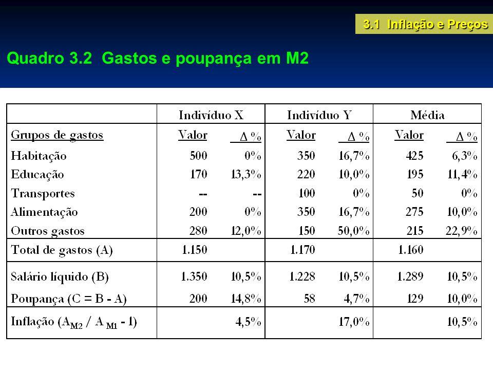 Quadro 3.2 Gastos e poupança em M2 3.1 Inflação e Preços