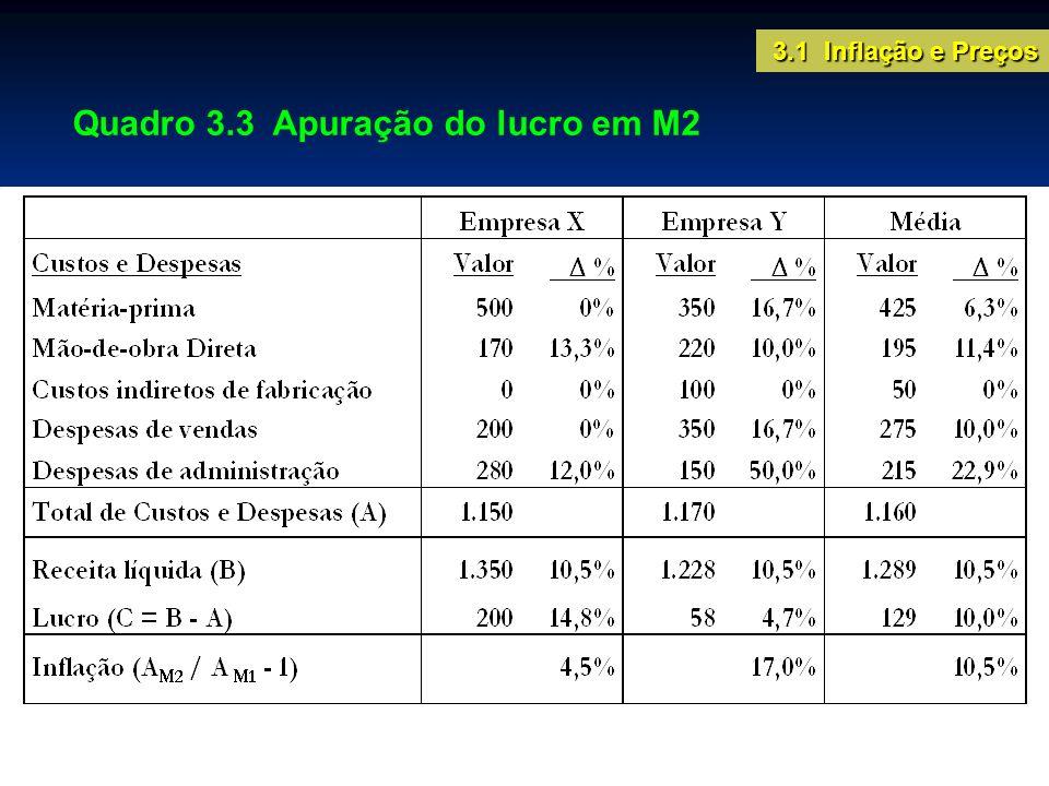 Cálculo da variação nos níveis de preços Variação média dos preços Variação ponta a ponta Inflação de maio = 1.123 / 1.044 1 = 0,076 = 7,6% 3.1 Inflação e Preços