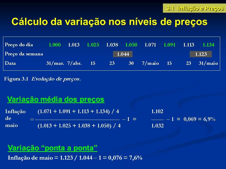 Cálculo da variação nos níveis de preços Variação média dos preços Variação ponta a ponta Inflação de maio = 1.123 / 1.044 1 = 0,076 = 7,6% 3.1 Inflaç