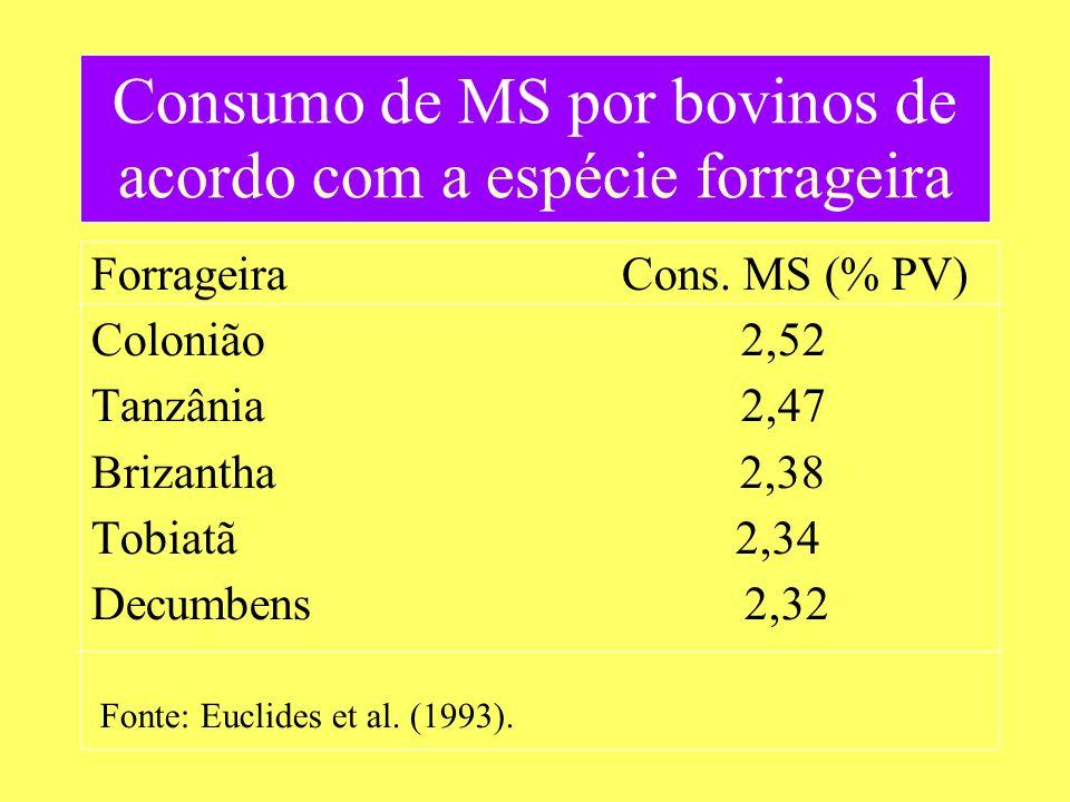 Forrageira Cons. MS (% PV) Colonião 2,52 Tanzânia 2,47 Brizantha 2,38 Tobiatã 2,34 Decumbens 2,32 Fonte: Euclides et al. (1993). Consumo de MS por bov