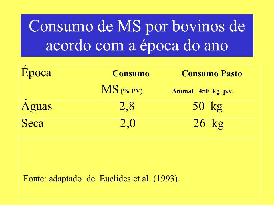 Época Consumo Consumo Pasto MS (% PV) Animal 450 kg p.v. Águas 2,8 50 kg Seca 2,0 26 kg Fonte: adaptado de Euclides et al. (1993). Consumo de MS por b