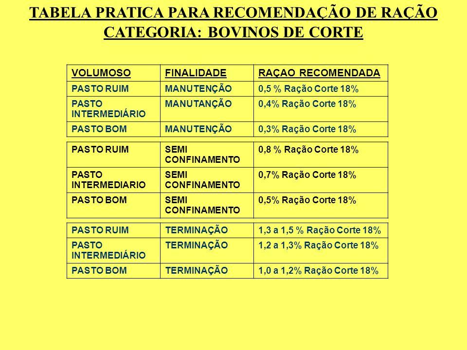 TABELA PRATICA PARA RECOMENDAÇÃO DE RAÇÃO CATEGORIA: BOVINOS DE CORTE VOLUMOSOFINALIDADERAÇAO RECOMENDADA PASTO RUIMMANUTENÇÃO0,5 % Ração Corte 18% PA