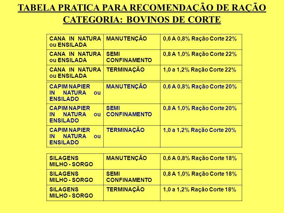 TABELA PRATICA PARA RECOMENDAÇÃO DE RAÇÃO CATEGORIA: BOVINOS DE CORTE CAPIM NAPIER IN NATURA ou ENSILADO MANUTENÇÃO0,6 A 0,8% Ração Corte 20% CAPIM NA