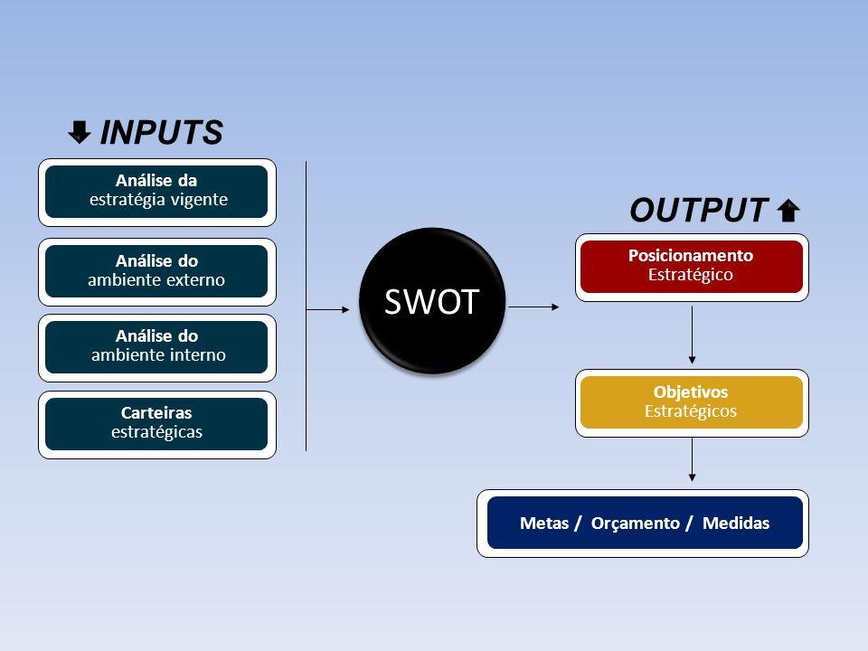 ANÁLISE SWOT A análise SWOT é um instrumento muito útil na organização do planejamento estratégico.