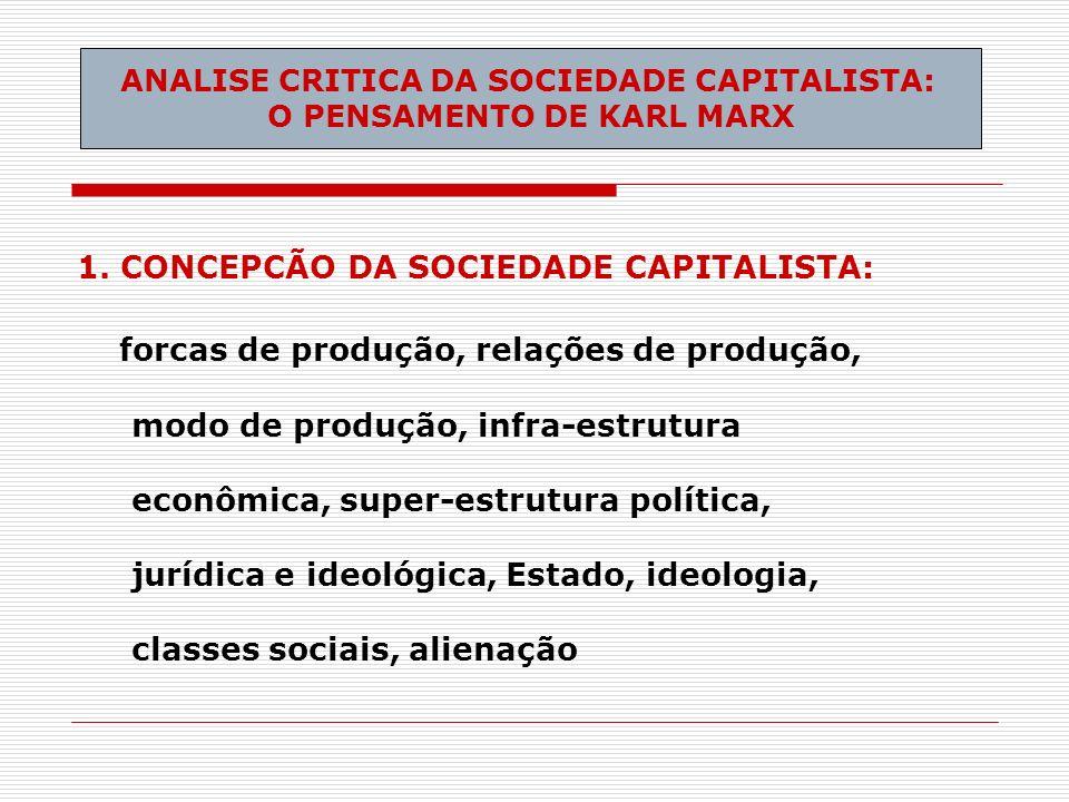 1. CONCEPCÃO DA SOCIEDADE CAPITALISTA: forcas de produção, relações de produção, modo de produção, infra-estrutura econômica, super-estrutura política