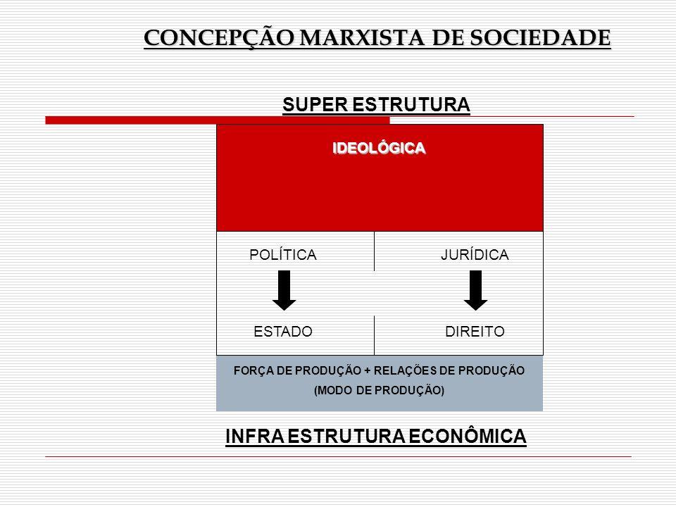 CONCEPÇÃO MARXISTA DE SOCIEDADE SUPER ESTRUTURA IDEOLÓGICA POLÍTICA ESTADO JURÍDICA DIREITO FORÇA DE PRODUÇÃO + RELAÇÕES DE PRODUÇÃO (MODO DE PRODUÇÃO