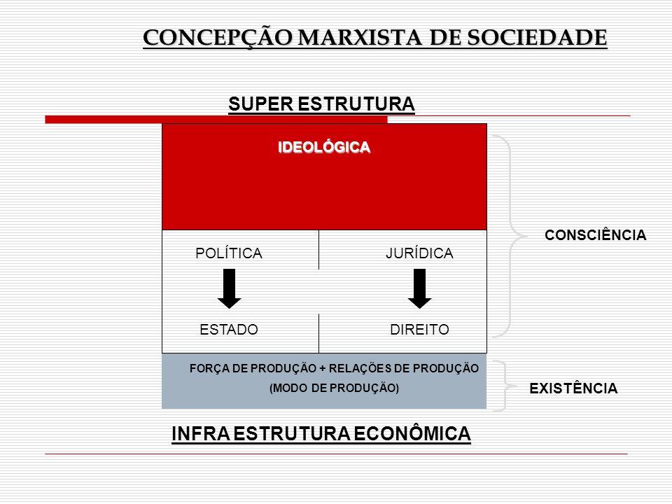 CONSCIÊNCIA EXISTÊNCIA CONCEPÇÃO MARXISTA DE SOCIEDADE SUPER ESTRUTURA IDEOLÓGICA POLÍTICA ESTADO JURÍDICA DIREITO FORÇA DE PRODUÇÃO + RELAÇÕES DE PRO