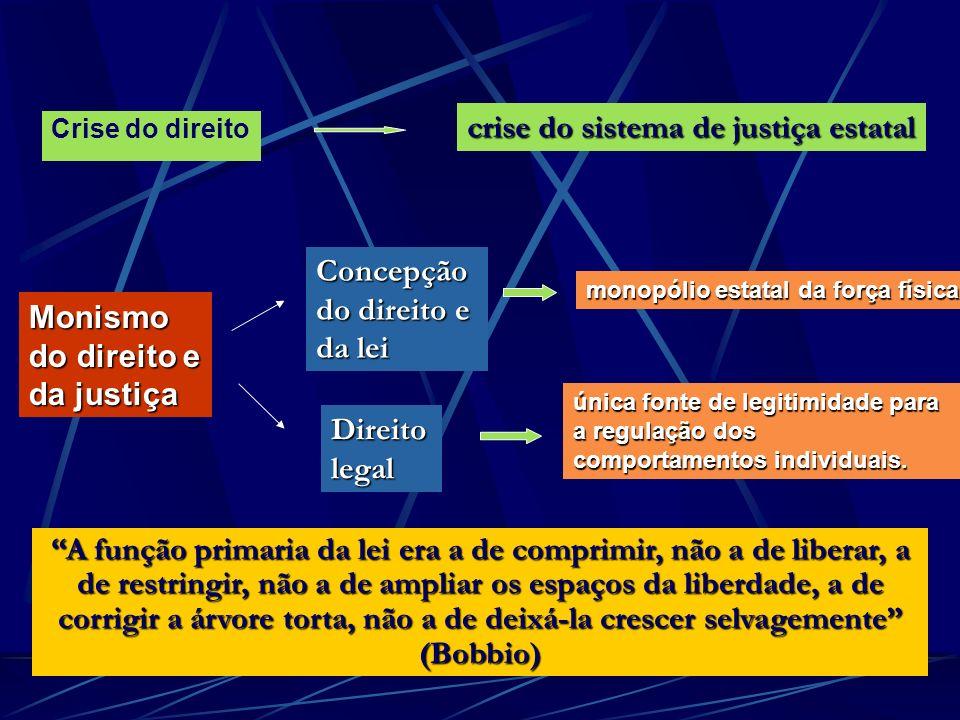 Crise do direito crise do sistema de justiça estatal Concepção do direito e da lei monopólio estatal da força física Direito legal única fonte de legi