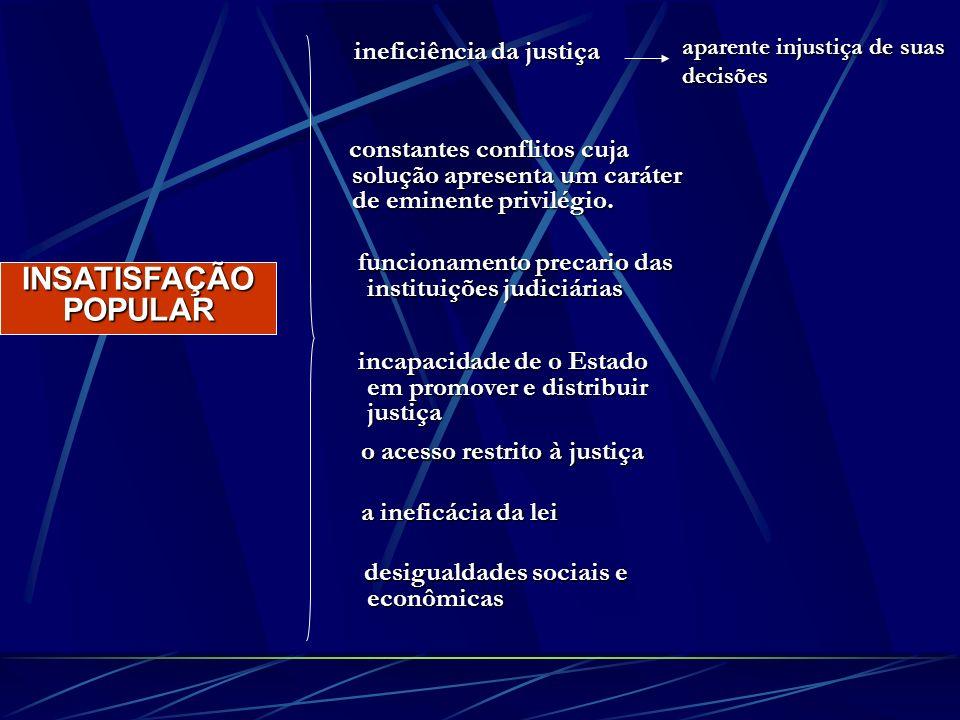 INSATISFAÇÃO POPULAR ineficiência da justiça constantes conflitos cuja solução apresenta um caráter de eminente privilégio. constantes conflitos cuja