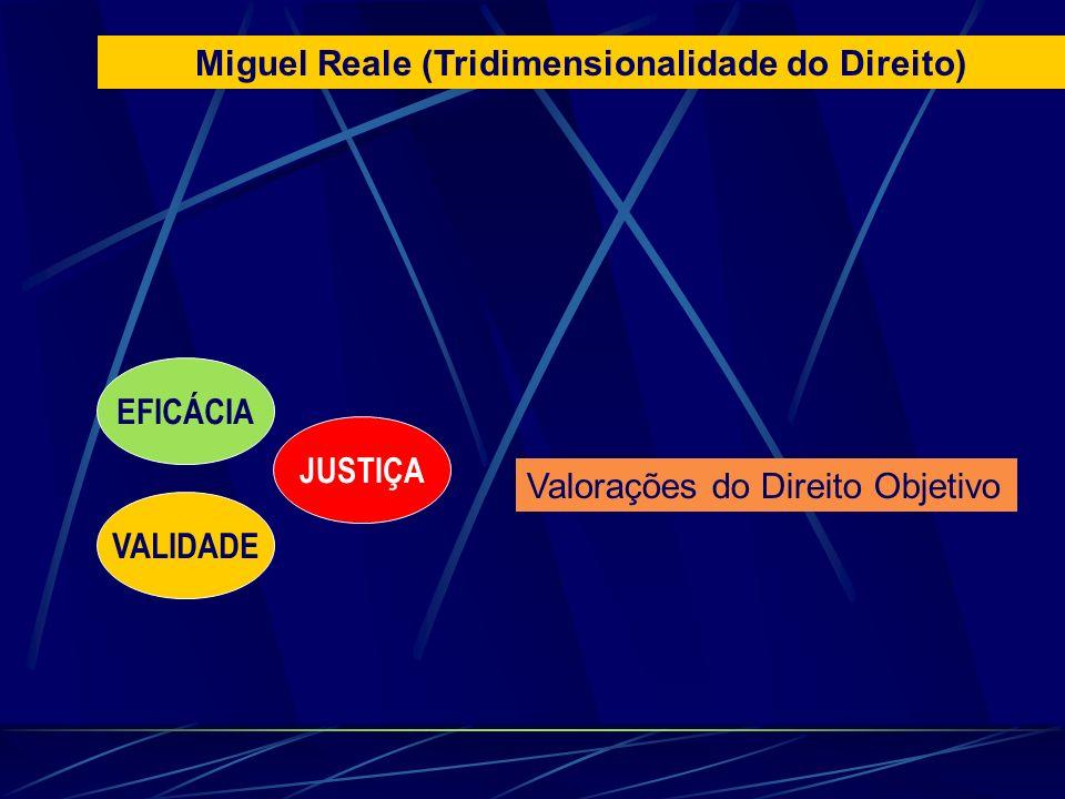 Valorações do Direito Objetivo EFICÁCIA VALIDADE JUSTIÇA Miguel Reale (Tridimensionalidade do Direito)