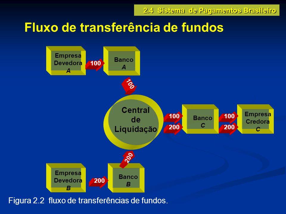 Central de Liquidação Empresa Devedora A Banco A Empresa Devedora B Banco B Empresa Credora C Banco C 100 200 100 200 100 200 Figura 2.2 fluxo de tran