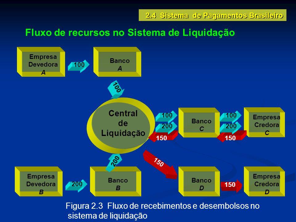 2.4 Sistema de Pagamentos Brasileiro Central de Liquidação Empresa Devedora A Banco A Empresa Devedora B Banco B Empresa Credora C Banco C 100 200 100