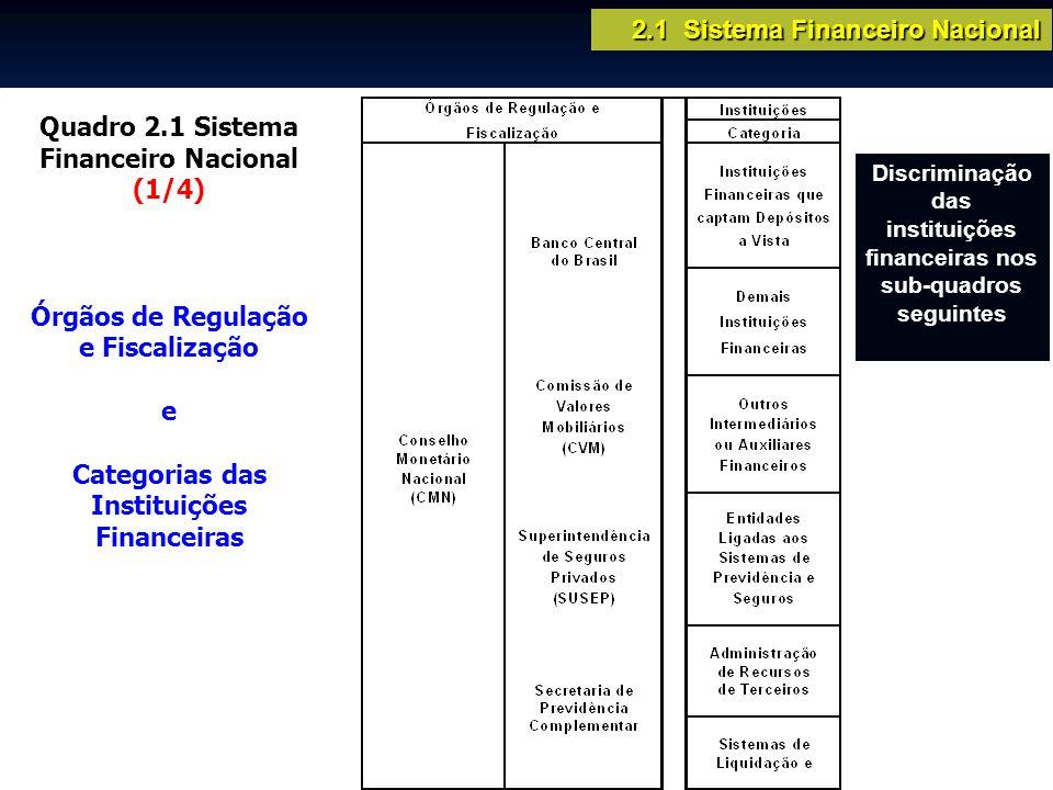 Quadro 2.1 Sistema Financeiro Nacional (1/4) Órgãos de Regulação e Fiscalização e Categorias das Instituições Financeiras Discriminação das instituiçõ