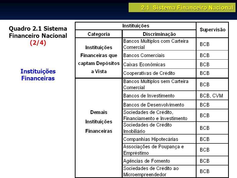 2.1 Sistema Financeiro Nacional Quadro 2.1 Sistema Financeiro Nacional (2/4) Instituições Financeiras