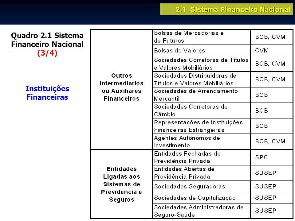 Quadro 2.1 Sistema Financeiro Nacional (3/4) Instituições Financeiras 2.1 Sistema Financeiro Nacional