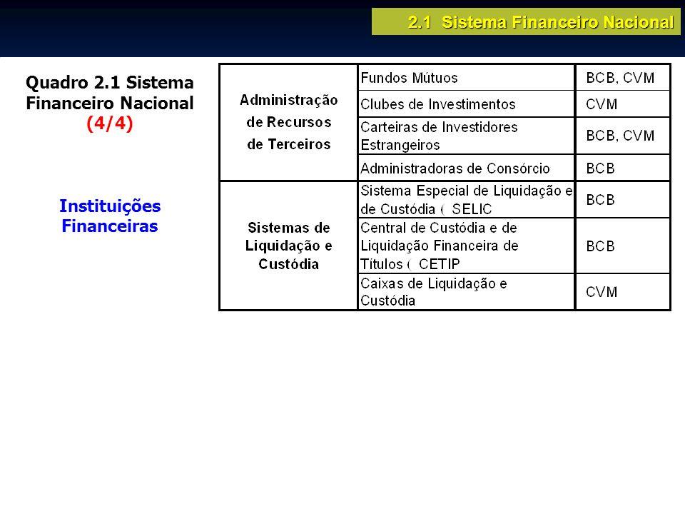Quadro 2.1 Sistema Financeiro Nacional (4/4) Instituições Financeiras 2.1 Sistema Financeiro Nacional