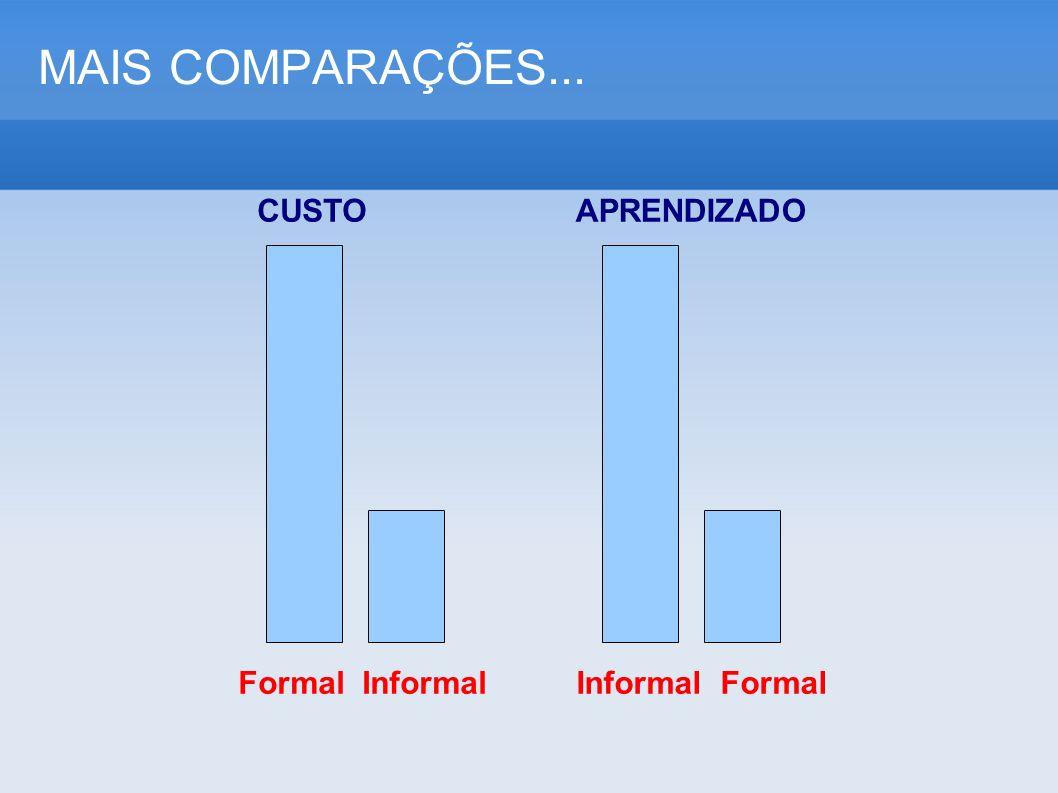 MAIS COMPARAÇÕES... CUSTOAPRENDIZADO Formal InformalInformal Formal
