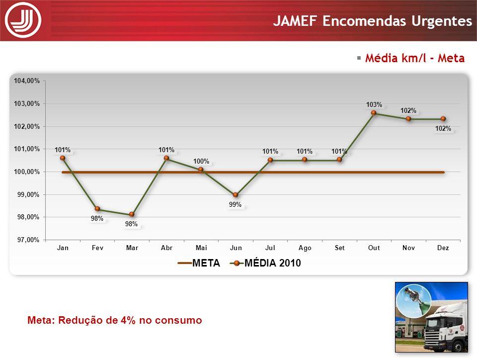 Apresentação 2008 JAMEF Encomendas Urgentes Apresentação 2008 JAMEF Encomendas Urgentes Média km/l - Meta Meta: Redução de 4% no consumo