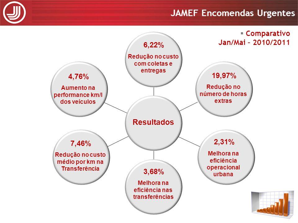 Apresentação 2008 JAMEF Encomendas Urgentes Apresentação 2008 JAMEF Encomendas Urgentes Redução no custo com coletas e entregas 6,22% Redução no númer