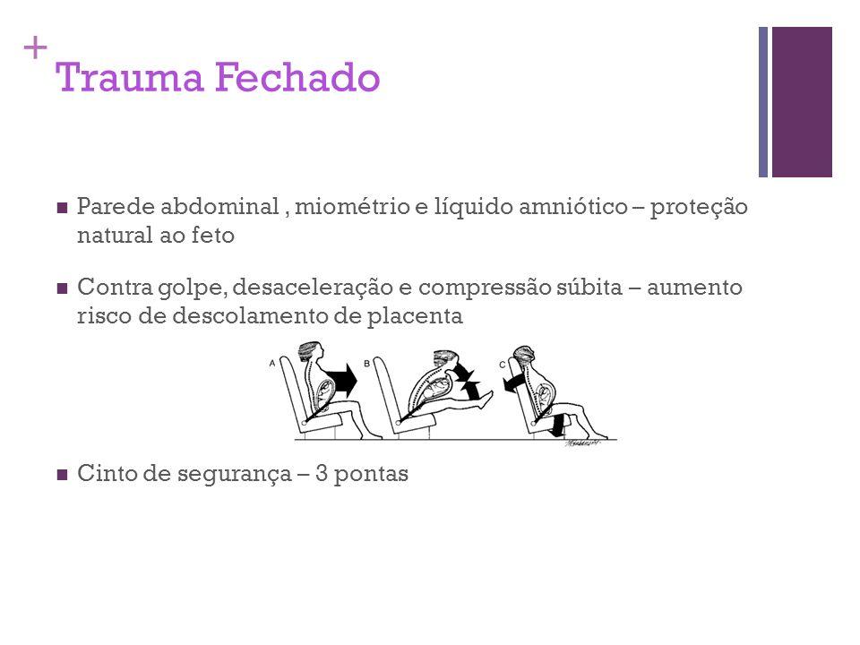 + Trauma Fechado Parede abdominal, miométrio e líquido amniótico – proteção natural ao feto Contra golpe, desaceleração e compressão súbita – aumento
