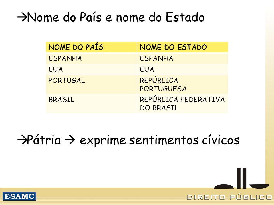 Nome do País e nome do Estado Pátria exprime sentimentos cívicos NOME DO PAÍSNOME DO ESTADO ESPANHA EUA PORTUGALREPÚBLICA PORTUGUESA BRASILREPÚBLICA F