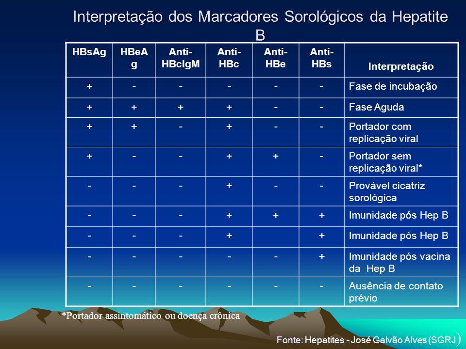 Interpretação dos Marcadores Sorológicos da Hepatite B HBsAgHBeA g Anti- HBcIgM Anti- HBc Anti- HBe Anti- HBs Interpretação +-----Fase de incubação ++