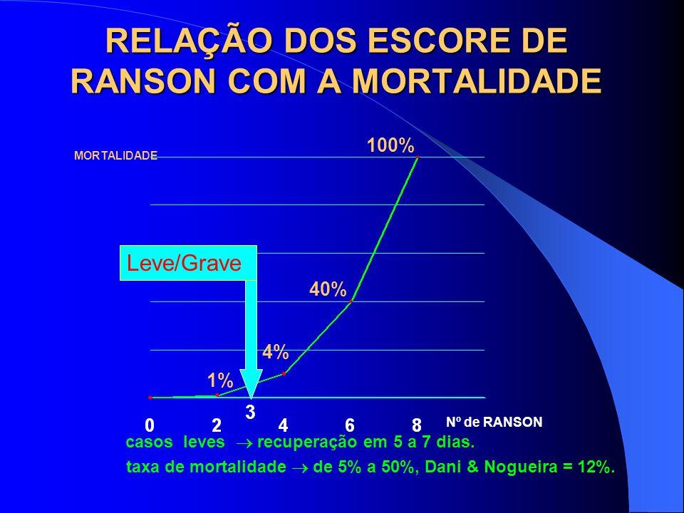 RELAÇÃO DOS ESCORE DE RANSON COM A MORTALIDADE 1% 4% 40% 100% MORTALIDADE Nº de RANSON casos leves recuperação em 5 a 7 dias. taxa de mortalidade de 5