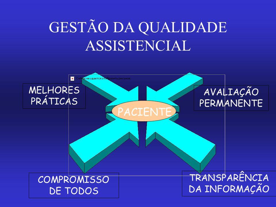 GESTÃO DA QUALIDADE ASSISTENCIAL MELHORES PRÁTICAS COMPROMISSO DE TODOS TRANSPARÊNCIA DA INFORMAÇÃO AVALIAÇÃO PERMANENTE PACIENTE