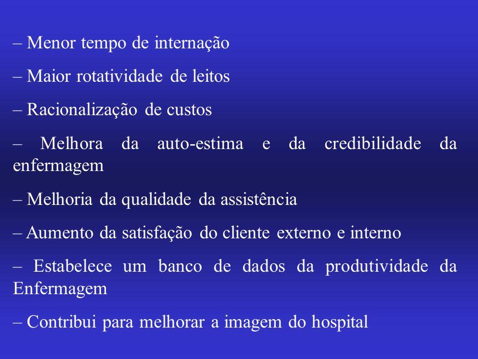 – Menor tempo de internação – Maior rotatividade de leitos – Racionalização de custos – Melhora da auto-estima e da credibilidade da enfermagem – Melh