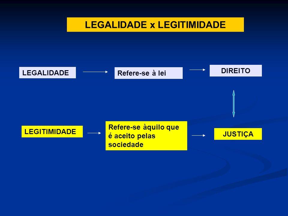 LEGALIDADE x LEGITIMIDADE LEGALIDADE Refere-se à lei DIREITO LEGITIMIDADE Refere-se àquilo que é aceito pelas sociedade JUSTIÇA