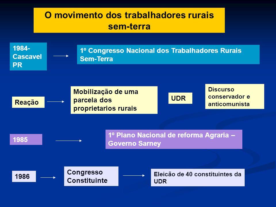O movimento dos trabalhadores rurais sem-terra 1984- Cascavel PR 1º Congresso Nacional dos Trabalhadores Rurais Sem-Terra Reação Mobilização de uma pa