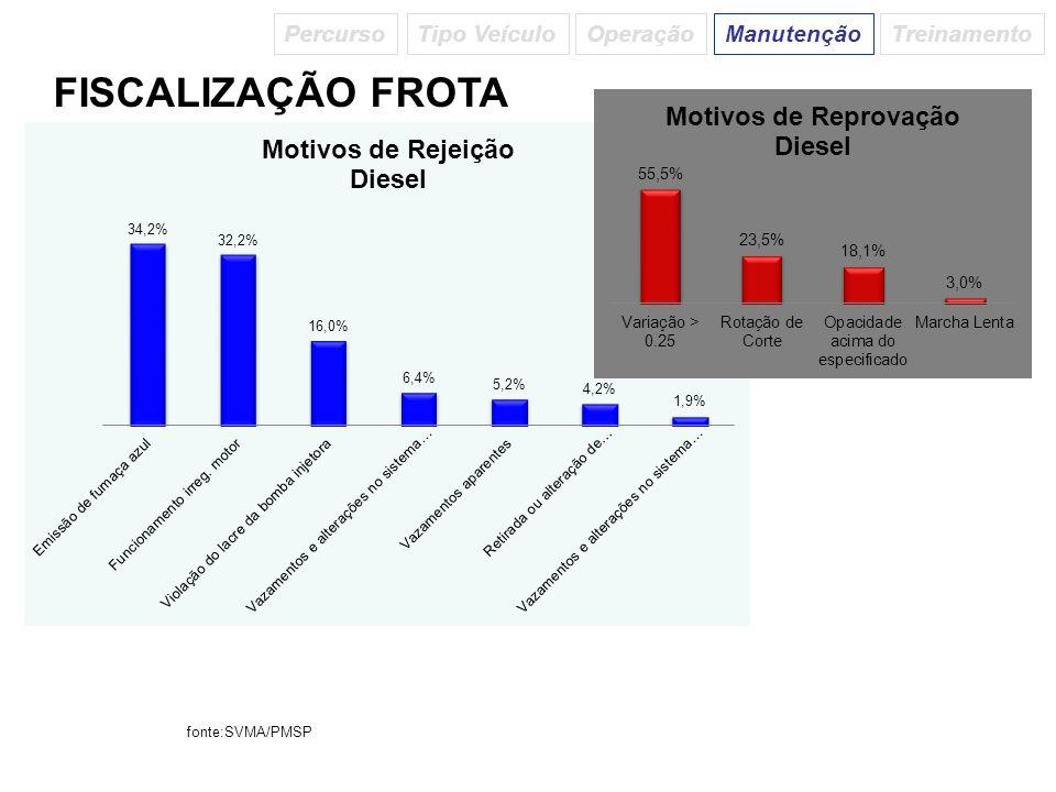 FISCALIZAÇÃO FROTA PercursoTipo VeículoManutençãoTreinamentoOperação fonte:SVMA/PMSP