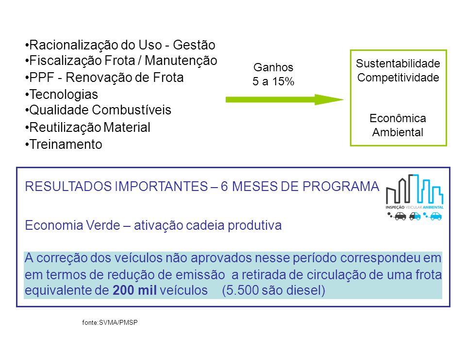 RESULTADOS IMPORTANTES – 6 MESES DE PROGRAMA Economia Verde – ativação cadeia produtiva A correção dos veículos não aprovados nesse período correspond