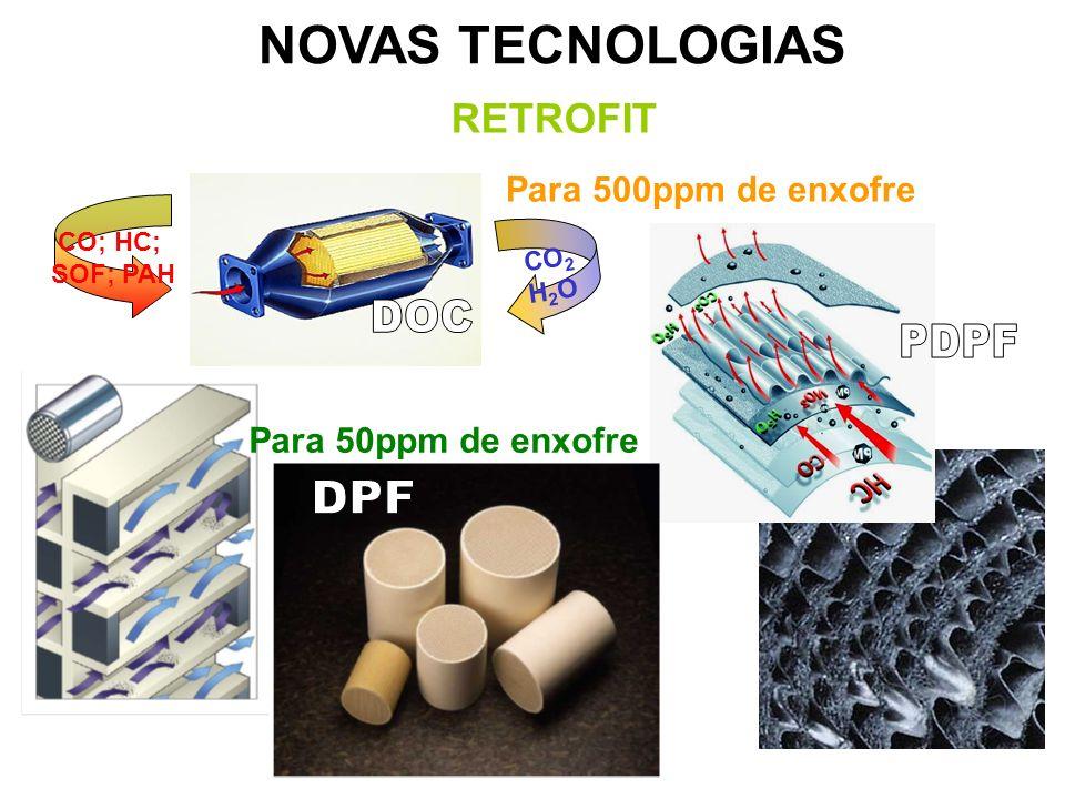 CO; HC; SOF; PAH CO 2 H 2 O Para 500ppm de enxofre Para 50ppm de enxofre NOVAS TECNOLOGIAS RETROFIT