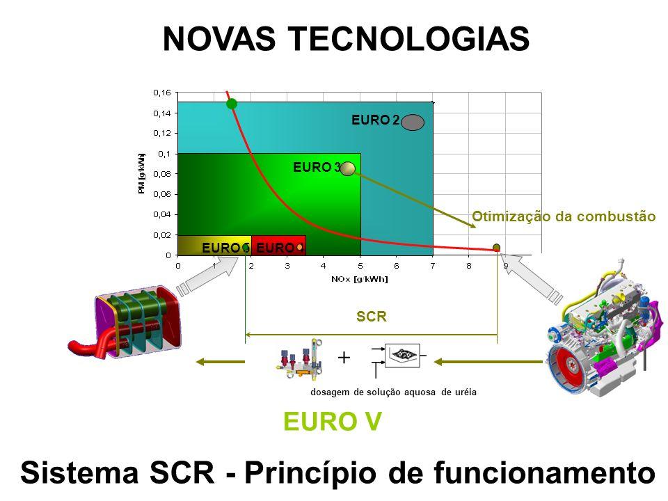 EURO 2 EURO 3 EURO 4EURO 5 Otimização da combustão dosagem de solução aquosa de uréia + SCR EURO V Sistema SCR - Princípio de funcionamento NOVAS TECN