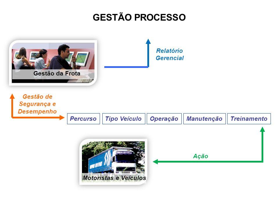 Gestão de Segurança e Desempenho Relatório Gerencial Ação Gestão da Frota Motoristas e Veículos PercursoTipo VeículoManutençãoTreinamento GESTÃO PROCE