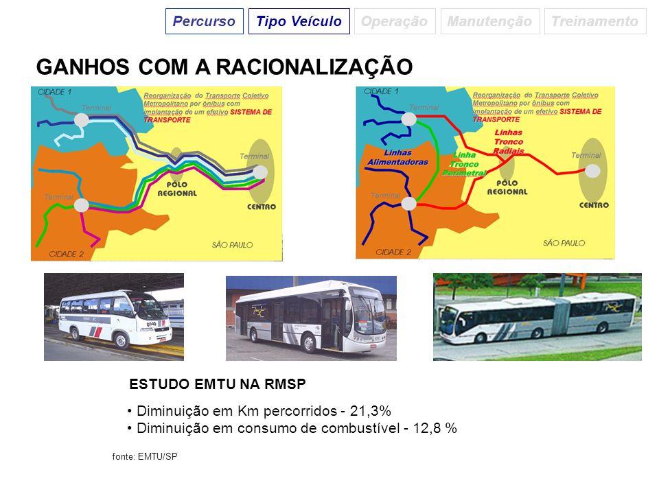 GANHOS COM A RACIONALIZAÇÃO Diminuição em Km percorridos - 21,3% Diminuição em consumo de combustível - 12,8 % ESTUDO EMTU NA RMSP fonte: EMTU/SP Perc