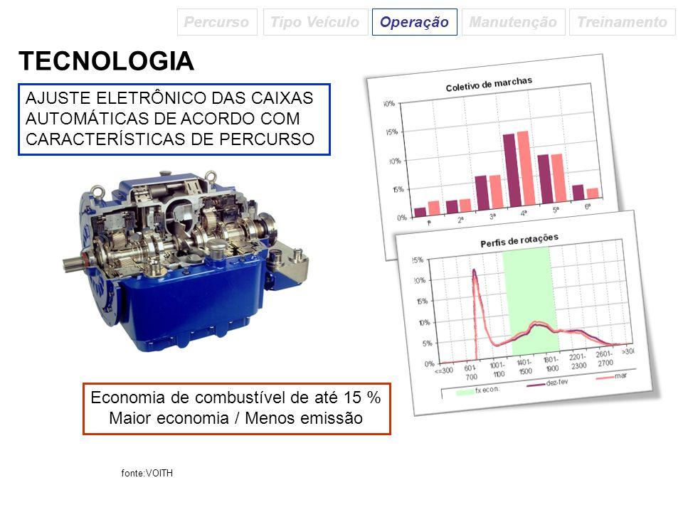 AJUSTE ELETRÔNICO DAS CAIXAS AUTOMÁTICAS DE ACORDO COM CARACTERÍSTICAS DE PERCURSO TECNOLOGIA Economia de combustível de até 15 % Maior economia / Men