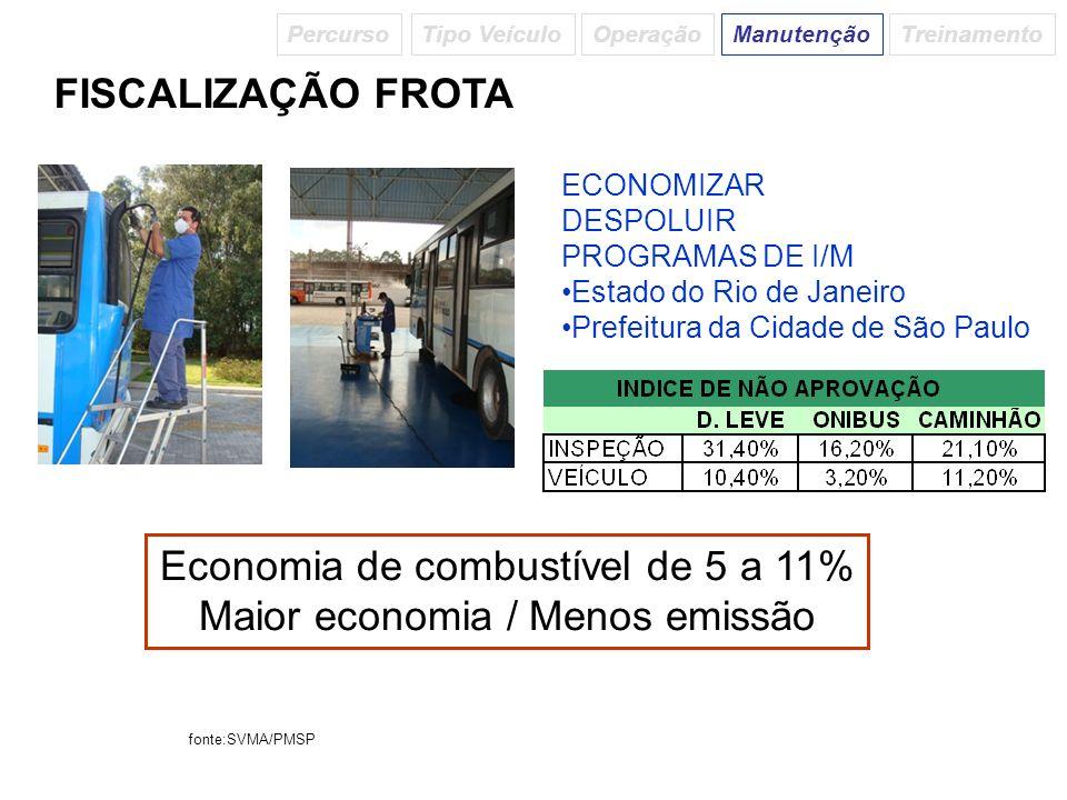FISCALIZAÇÃO FROTA Economia de combustível de 5 a 11% Maior economia / Menos emissão ECONOMIZAR DESPOLUIR PROGRAMAS DE I/M Estado do Rio de Janeiro Pr