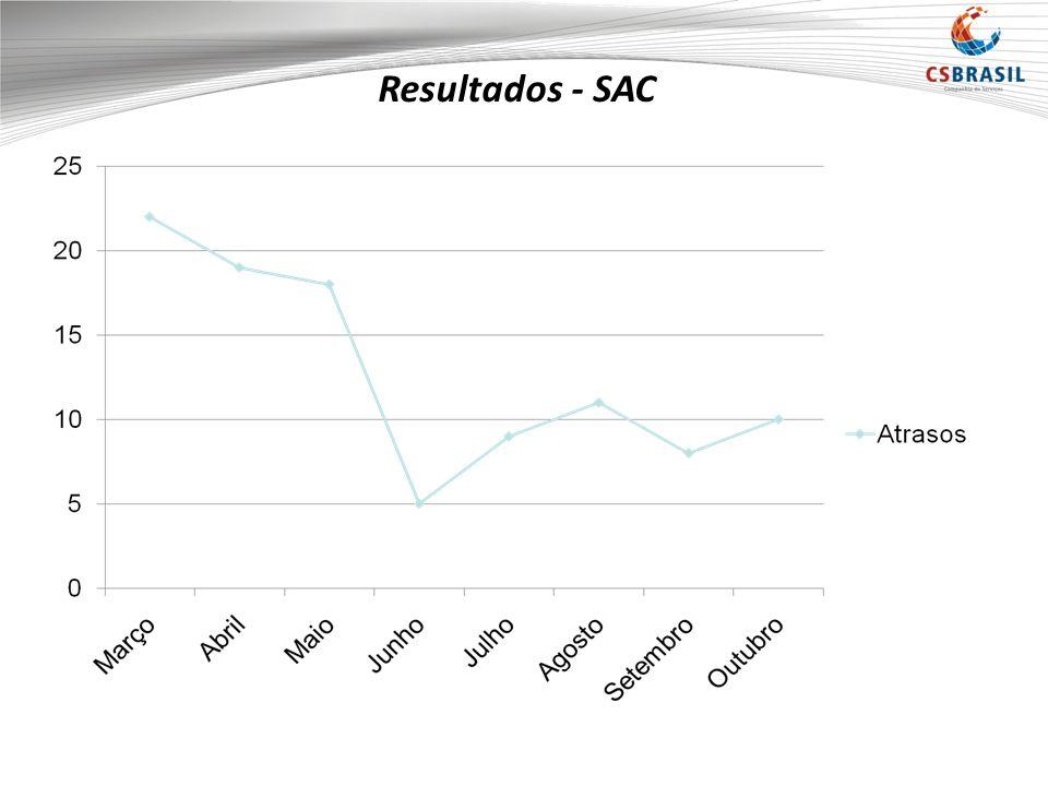 Resultados - SAC