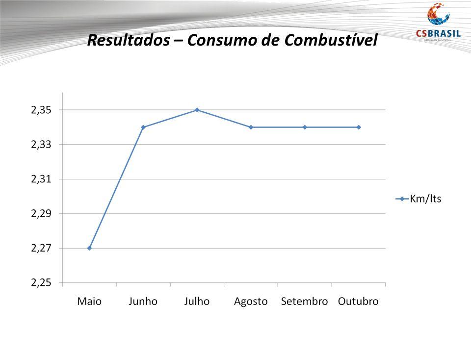 Resultados – Consumo de Combustível