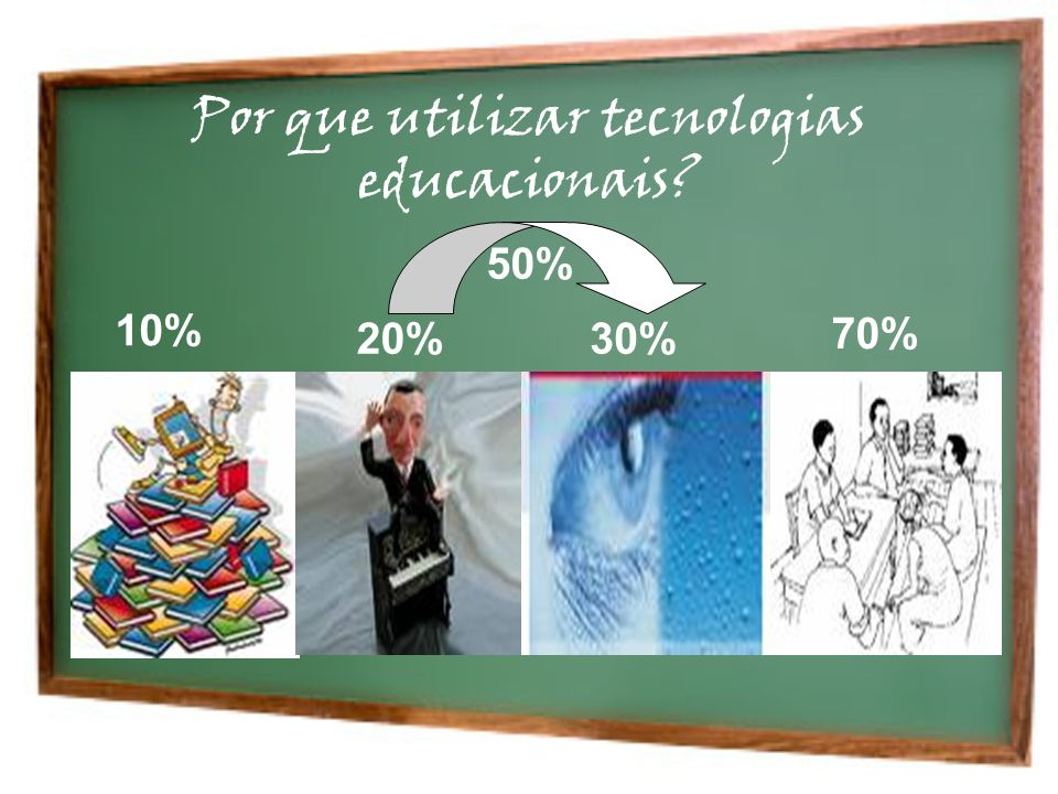 Por que utilizar tecnologias educacionais? 10% 20%30% 50% 70%