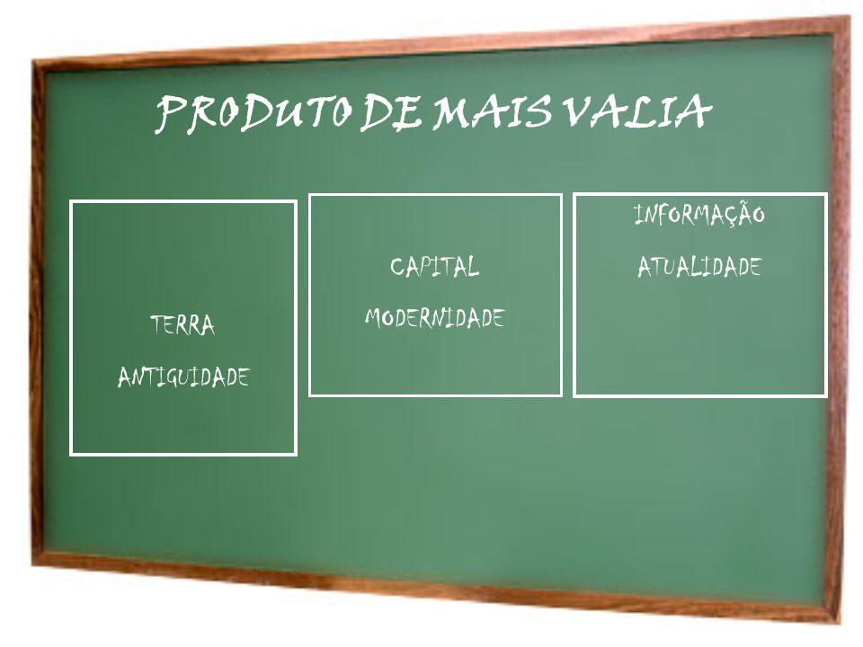 PRODUTO DE MAIS VALIA TERRA ANTIGUIDADE CAPITAL MODERNIDADE INFORMAÇÃO ATUALIDADE