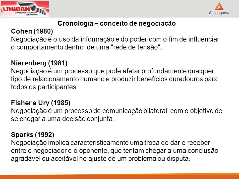 Cronologia – conceito de negociação Cohen (1980) Negociação é o uso da informação e do poder com o fim de influenciar o comportamento dentro de uma