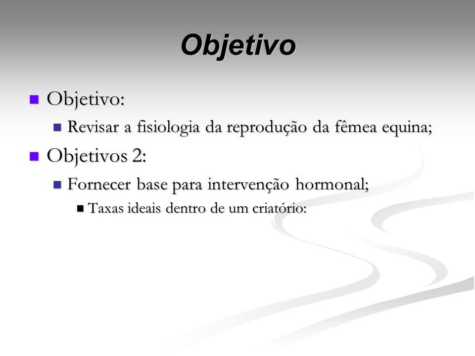 Reprodução de Equinos: Reprodução de Equinos: Anatomia da Reprodução da égua; Anatomia da Reprodução da égua; Endocrinologia: Endocrinologia: Interaçõ