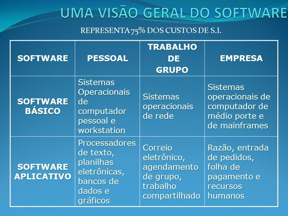 SISTEMA OPERACIONAL O sistema Operacional tem a função de fazer a máquina funcionar, serve de interface entre o hardware e o usuário.