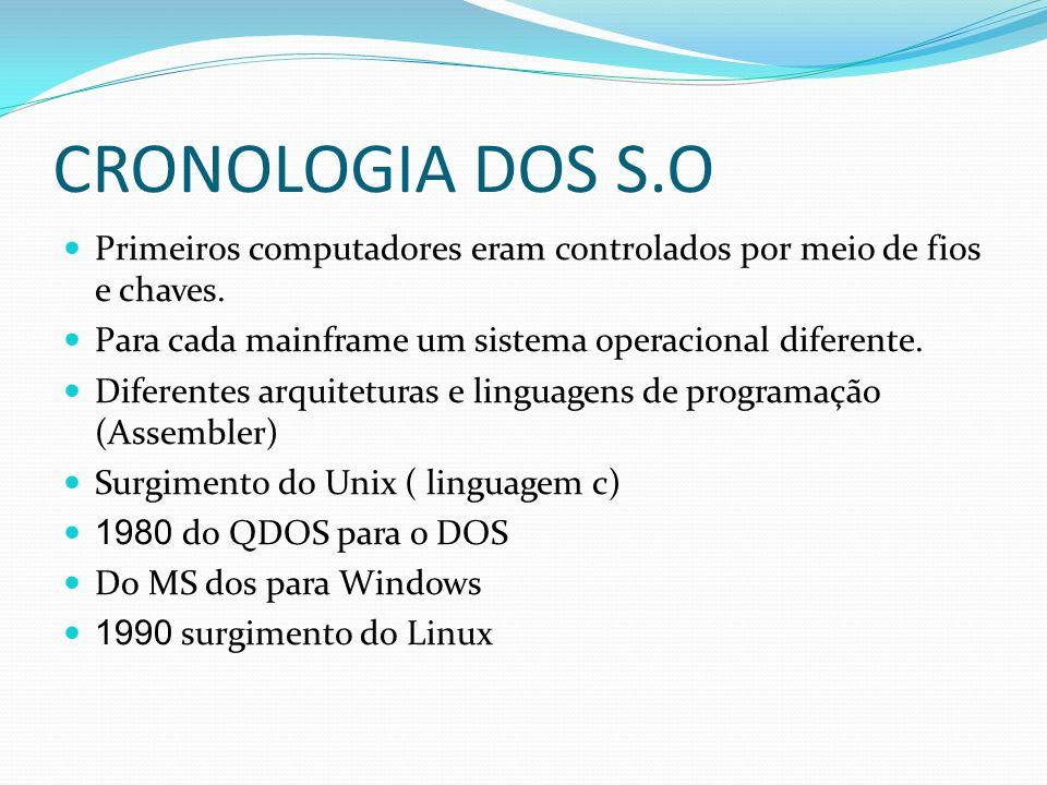 CRONOLOGIA DOS S.O Primeiros computadores eram controlados por meio de fios e chaves. Para cada mainframe um sistema operacional diferente. Diferentes