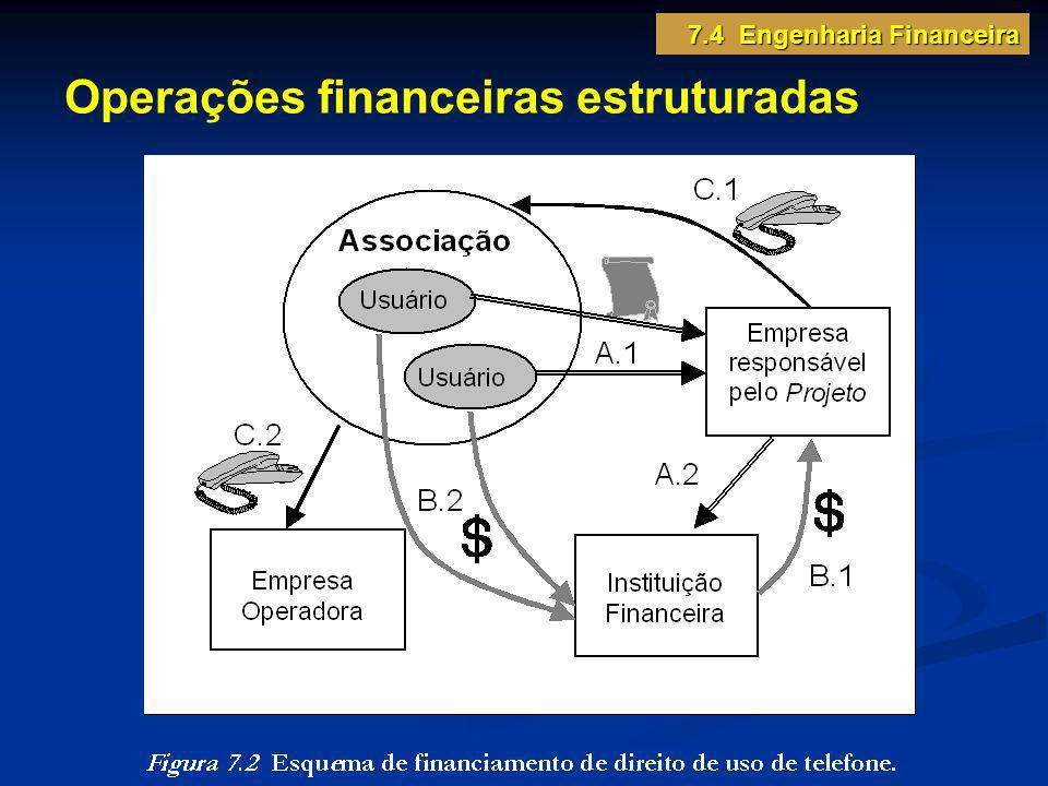 Operações financeiras estruturadas 7.4 Engenharia Financeira