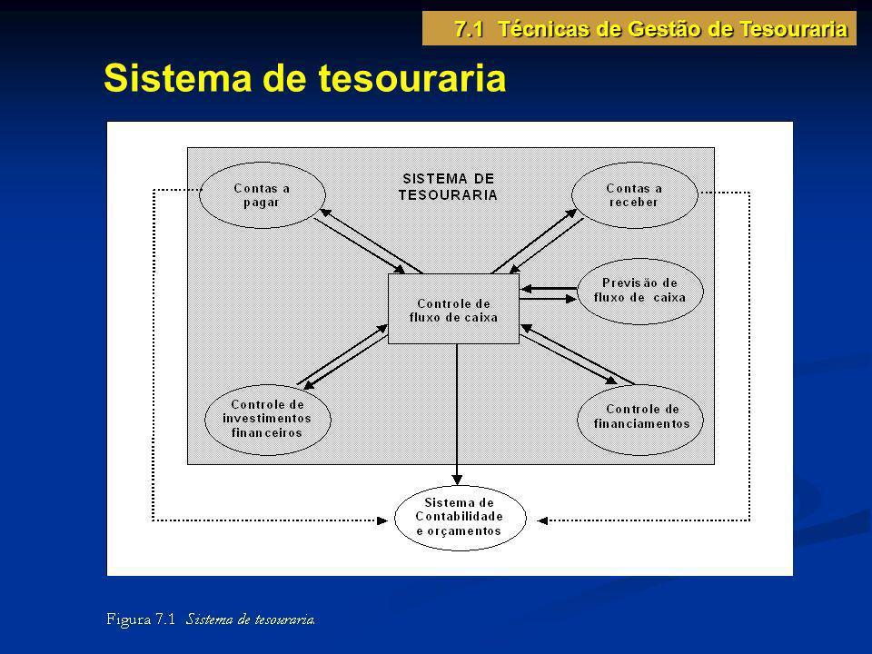 Sistema de tesouraria 7.1 Técnicas de Gestão de Tesouraria